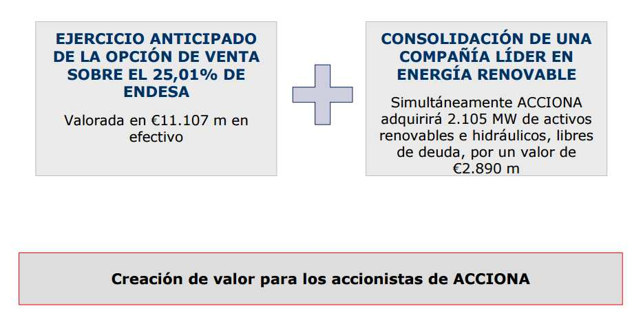 Acuerdo ENEL-ACCIONA.